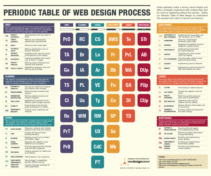 periodic-table-of-web-design-process-new-design-group